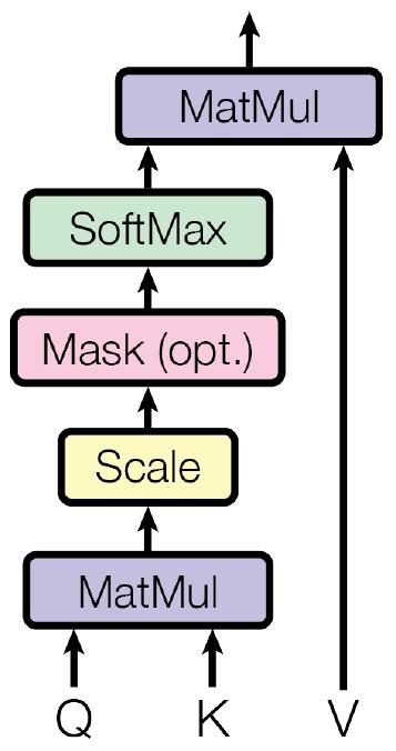 BERT Input Embeddings